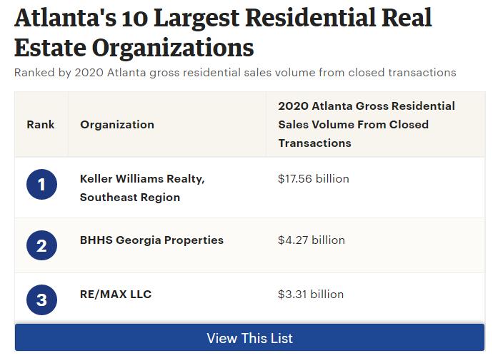 Atlanta's Largest Residential Real Estate Organizations: Keller Williams is #1